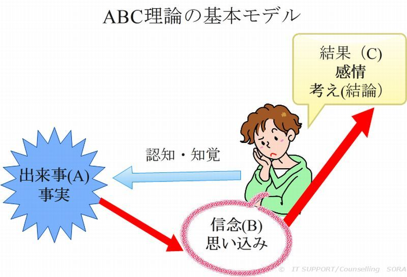 論理療法の基本モデル