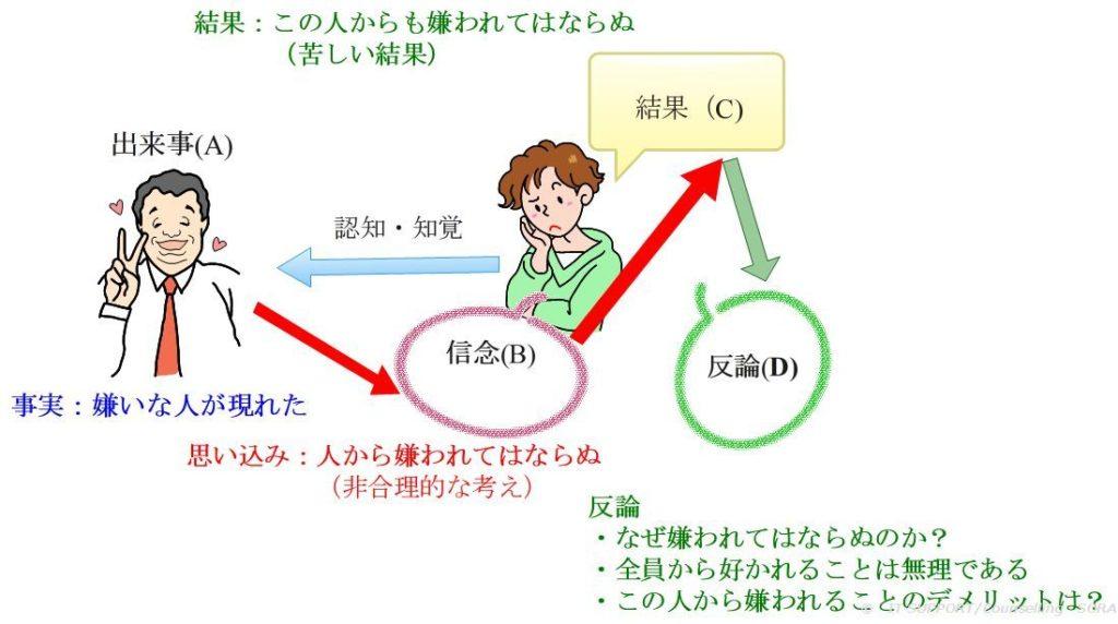 論理療法の反論係モデル