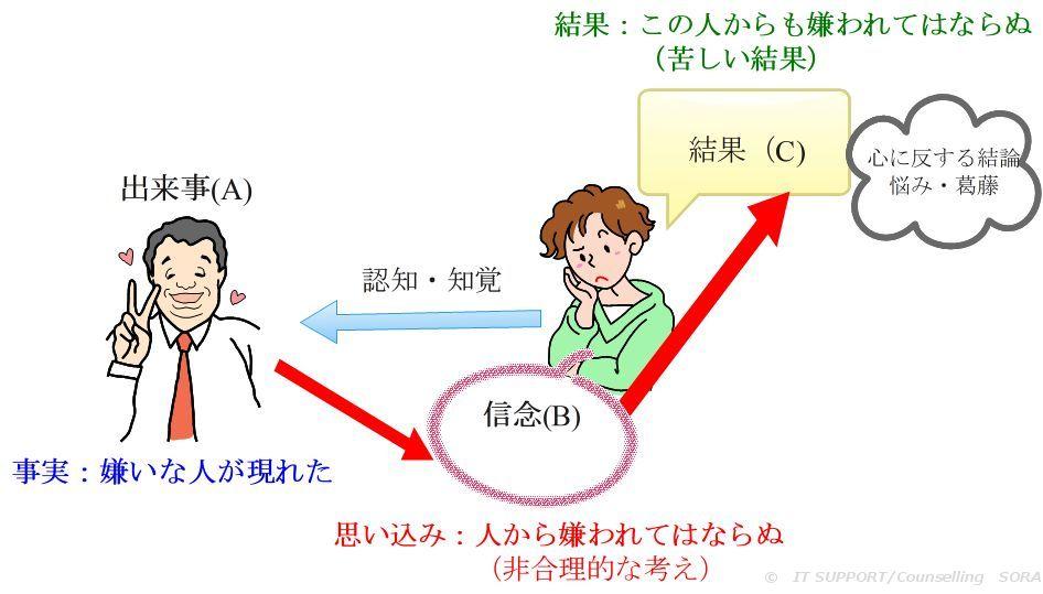論理療法の人間関係モデル