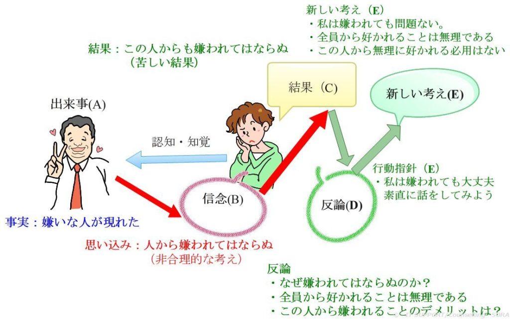 論理療法の行動設定モデル