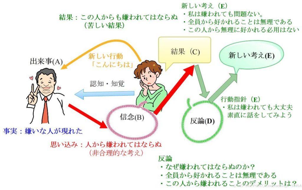 論理療法の行動モデル
